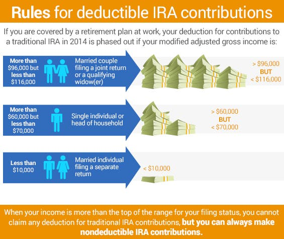Rules for deductible IRA contributions | Money stacks: ©Dmitry Natashin/shutterstock.com, People icons: ©Kuvshinova Nadezhda/shutterstock.com