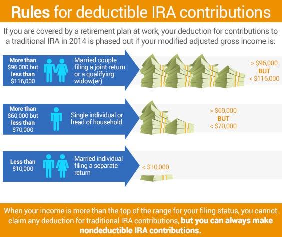 Rules for deductible IRA contributions | Money stacks: ©Dmitry Natashin/shutterstock.com, People icons: ©Kuvshinova Nadezhda/shutterstock.com