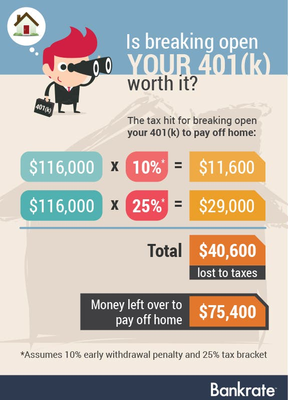 Is breaking open your 401(k) worth it? | Cartoon businessman © Bplanet/Shutterstock.com