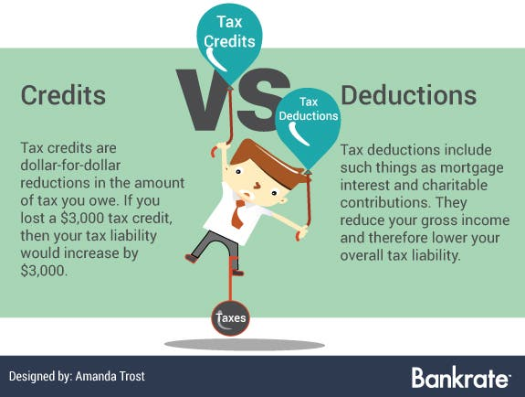 Tax credits vs. tax deductions | Man vector rising & being pulled down: © chomsaowalux/Shutterstock.com