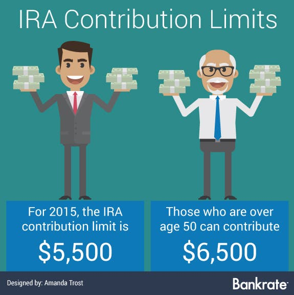 There's A Tax On Nondeductible IRA Contributions?