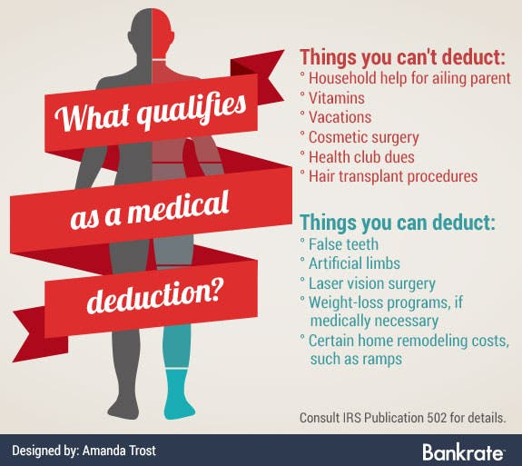 Expenses you can and can't deduct | Medical graphics: © Marish/Shutterstock.com