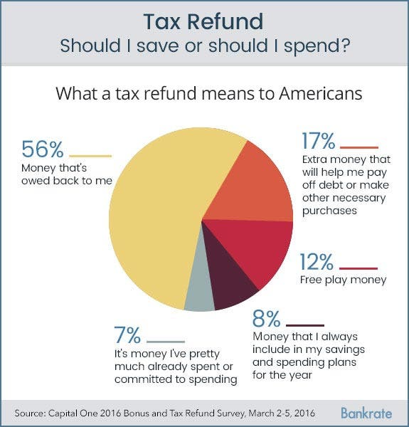 Top 6 Ways Not To Spend Your Tax Refund Bankrate – State Tax Refund Worksheet