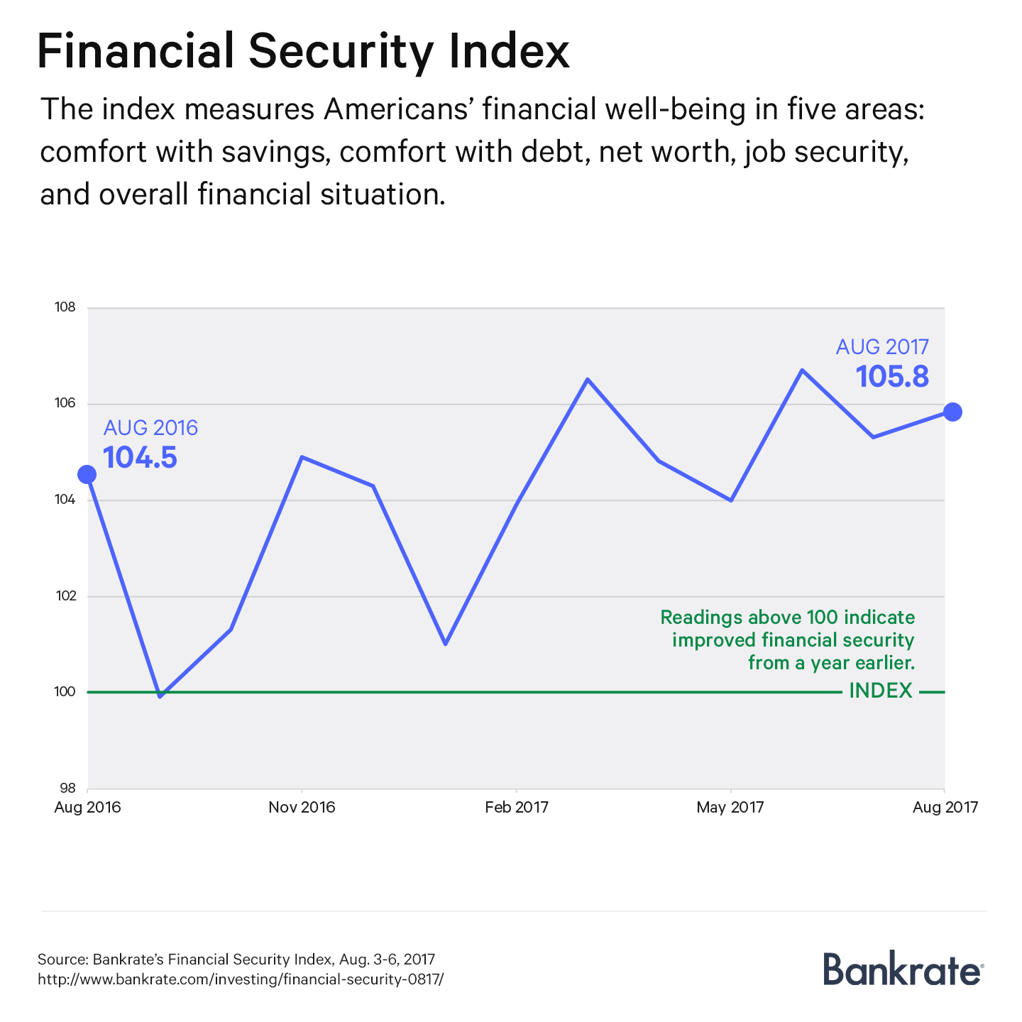 Graph: Financial Security Index, August 2017