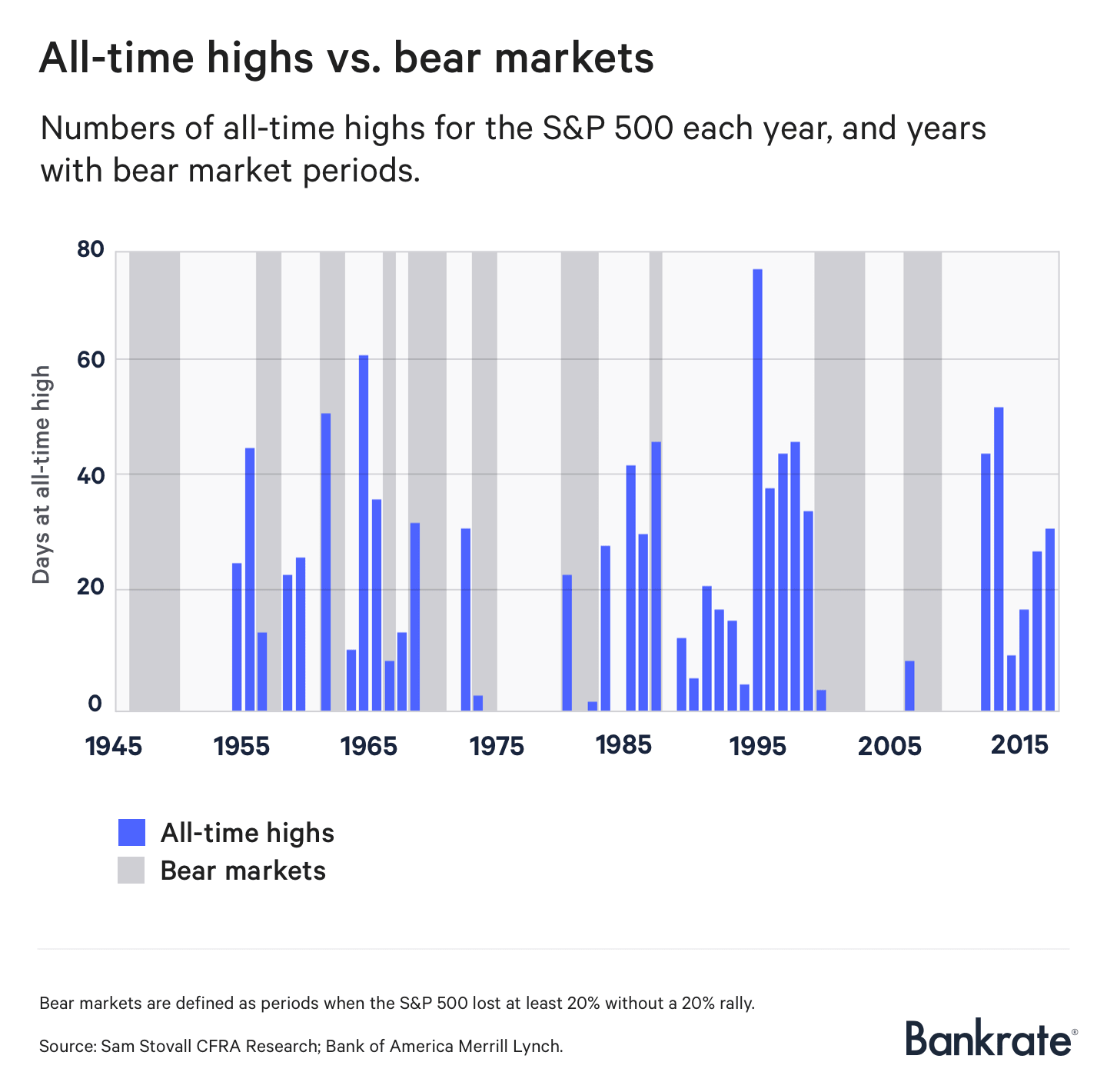 All-time highs vs. bear markets