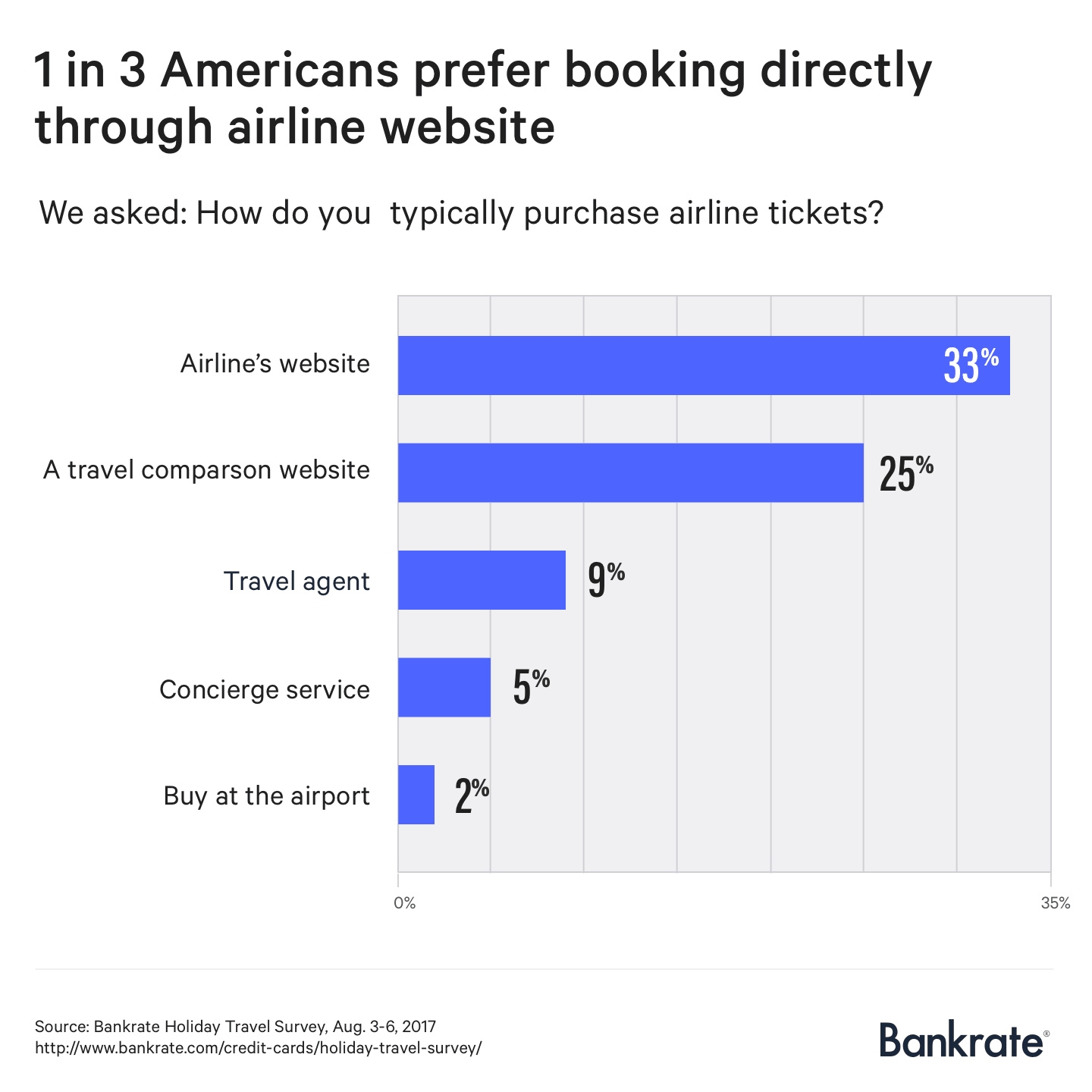 1 in 3 Americans prefer booking directly through airline website