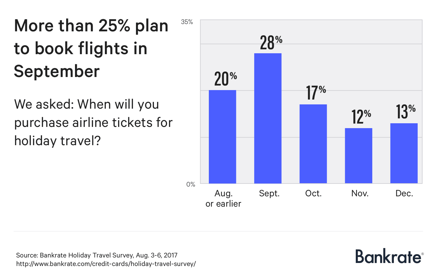 More than 25% plan to book flights this month