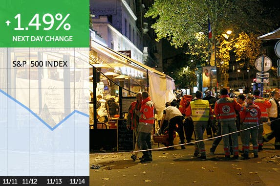 See how 10 terrorist attacks affected markets
