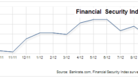 Financial Security Index rebounds