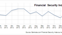February 2013 Financial Security Index charts