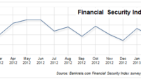 Financial Security Index jumps ahead for spring