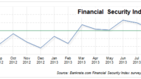 Financial Security Index takes negative turn