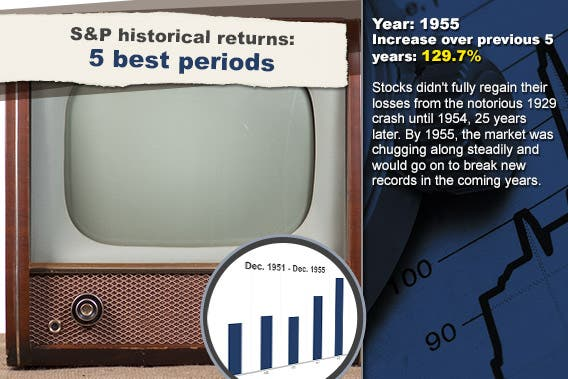 S&P historical returns for 5 best periods: 1955 © NotarYES/Shutterstock.com; Stock chart background © RexRover-Shutterstock.com