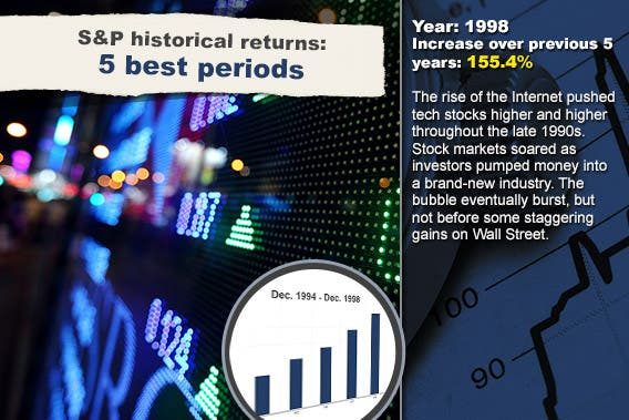 S&P historical returns for 5 best periods: 1998 © leungchopan/Shutterstock.com; Stock chart background © RexRover-Shutterstock.com