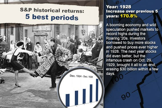 S&P historical returns for 5 best periods: 1928 © Everett Collection/Shutterstock.com; Stock chart background © RexRover-Shutterstock.com