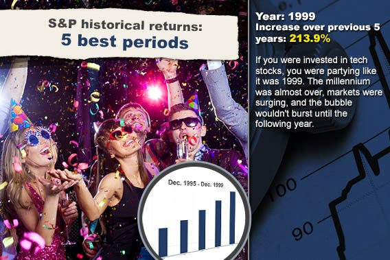 S&P historical returns for 5 best periods: 1999 © YanLev/Shutterstock.com; Stock chart background © RexRover-Shutterstock.com