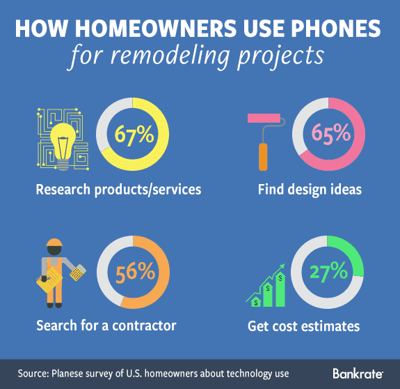 How homeowners use phones for remodeling projects © Bigstock