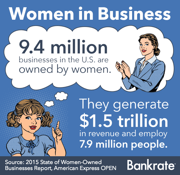 9.4 million businesses in the U.S. are owned by women © Bigstock
