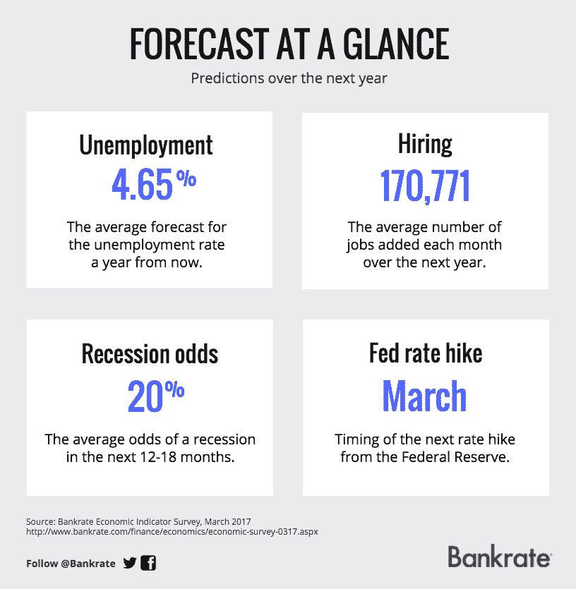 Forecast at a glance | Bankrate