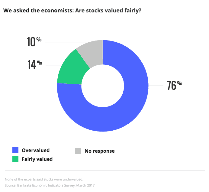 Overvalued: 76%; Fairly valued: 14%; No response: 10%   Bankrate