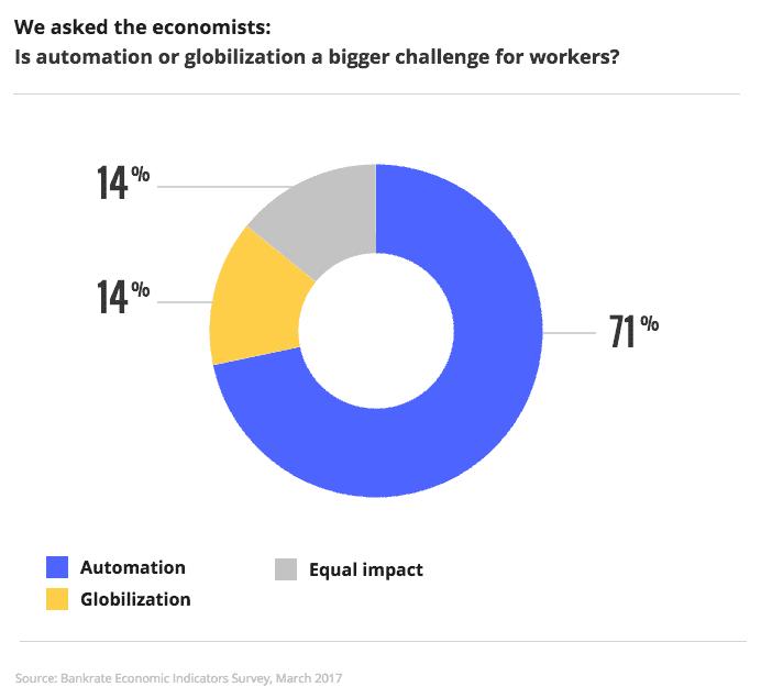 Automation: 71%; Globilization: 14%; Equal impact: 14% | Bankrate
