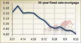 Mortgage rates for June 23, 2010