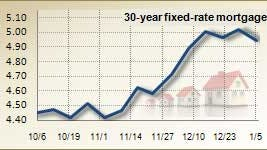 Mortgage rates for Jan. 5, 2012