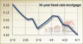 Mortgage rates for May 11, 2011