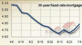 Mortgage rates for July 6, 2011