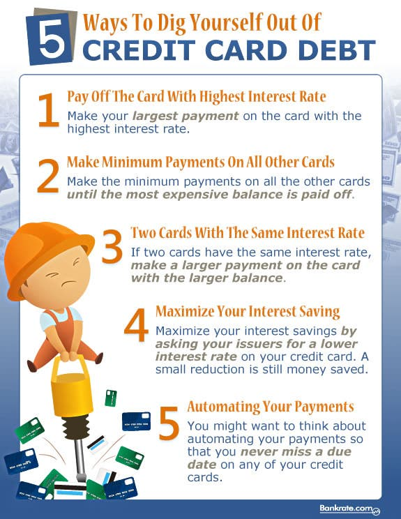 Infographic: Dig Out Of Credit Card Debt
