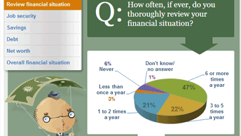 Financial Security Index reveals diligence