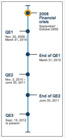 Financial crisis timeline: collapse and bailout