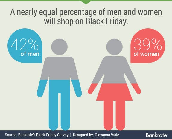 Nearly equal amount of men and women will shop on Black Friday | Gender icons © Mix3r/Shutterstock.com
