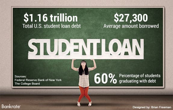 $1.16 trillion: Total U.S. student loan debt | Woman holding up 'Student Loan' sign © Bigstock