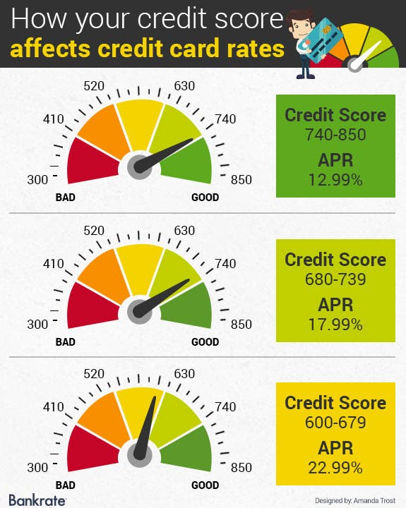 Credit score your number determines your cost to borrow credit cards reheart Choice Image