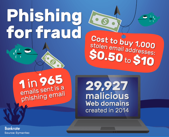 Phishing for fraud © Bigstock