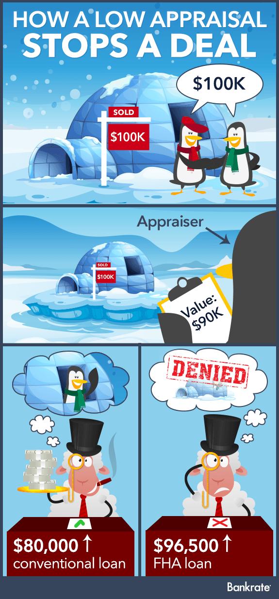 How a low appraisal stops a deal © Bigstock