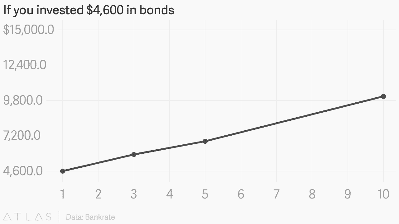 If you invested $4,500 in bonds | Bankrate/ATLAS