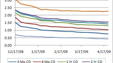 CDs: Previous cuts have hit savers