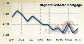 Mortgage rates for Nov. 10, 2010