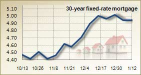 Mortgage rates for Jan. 12, 2010