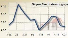 Mortgage rates for April 27, 2011