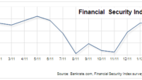 Financial Security Index dips in March