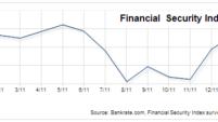 Americans' values on savings versus debt