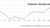 Financial Security Index: Americans neutral