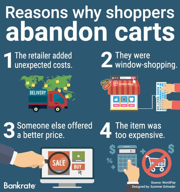 Reasons why shoppers abandon carts © Bigstock