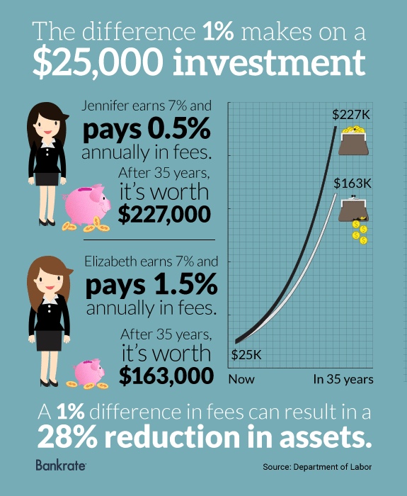 The difference 1% makes on a $25,000 investment © Bigstock