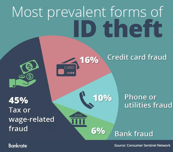 Identity Theft: See The 9 States Where It's Worst