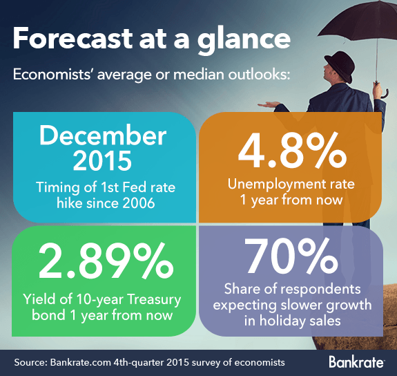Bankrate 4th quarter 2015 survey of economists © Bigstock