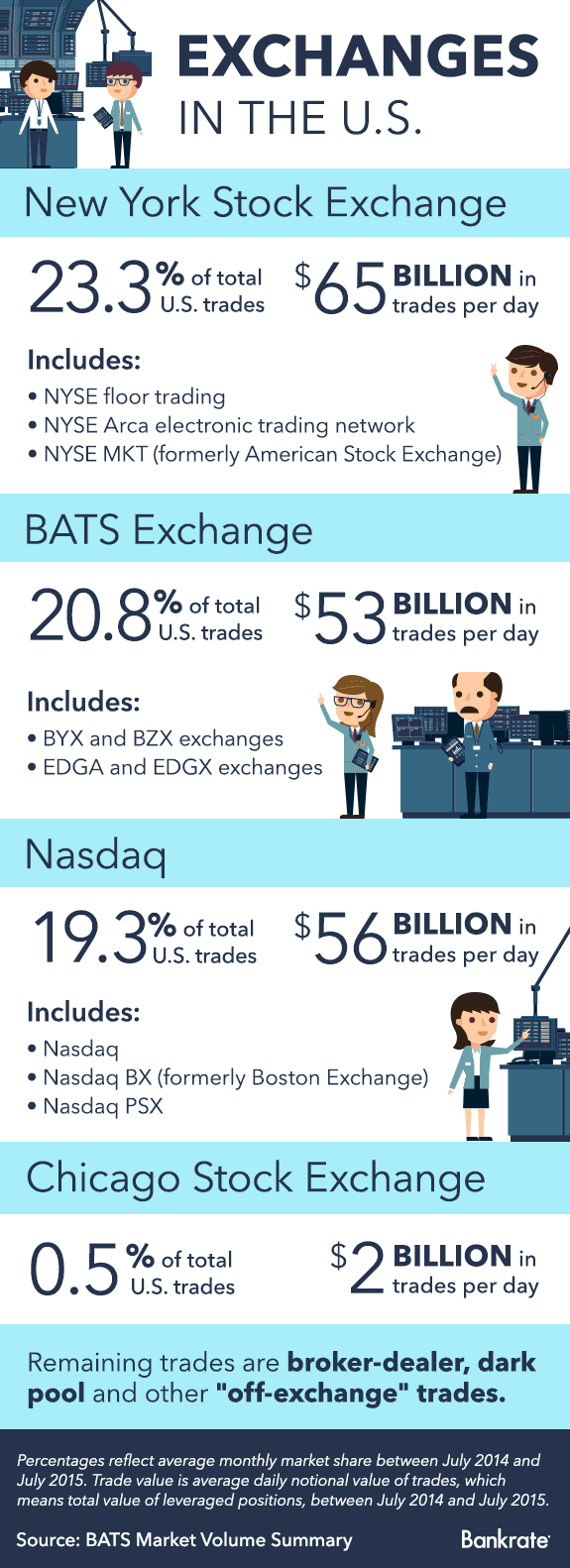Exchanges in the U.S. © Bigstock